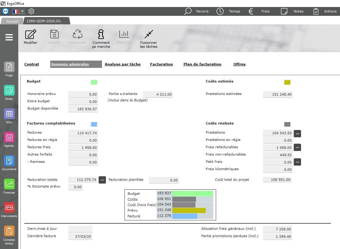 Synthèse des données financières du projet